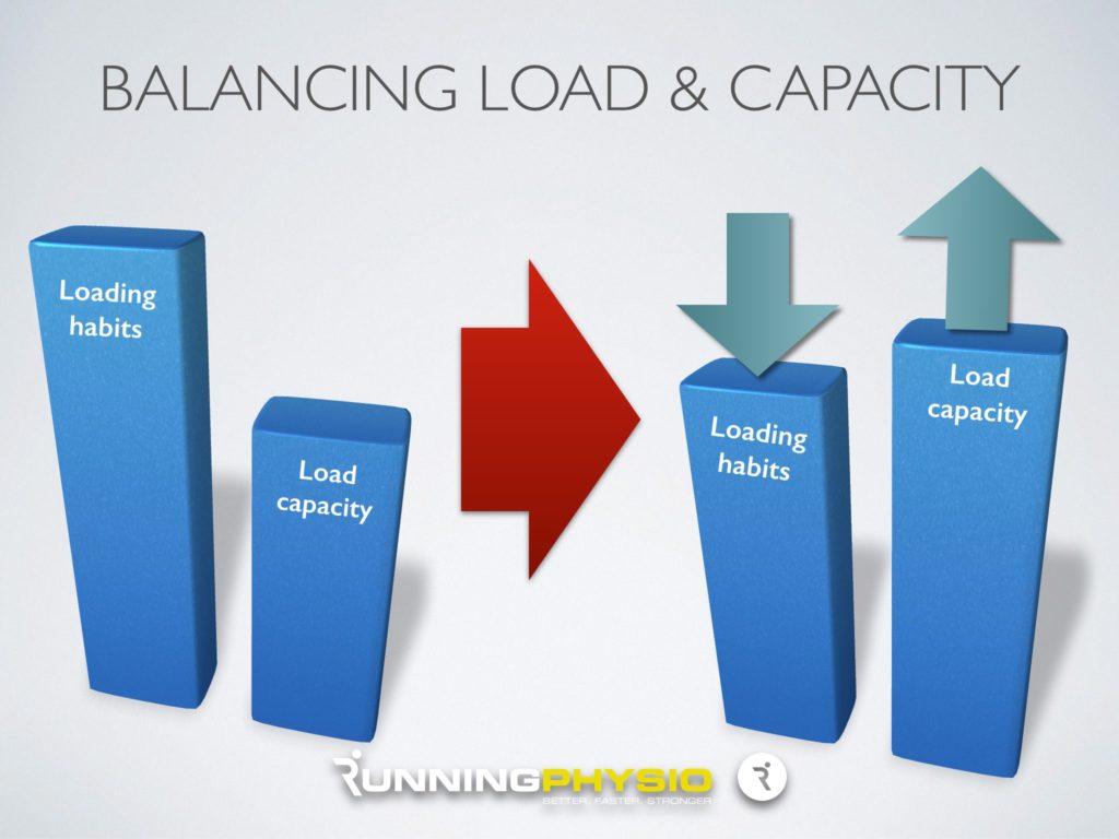 Balancing load
