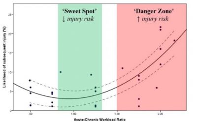 Are psychosocial factors a key issue in training load error that we might be overlooking?